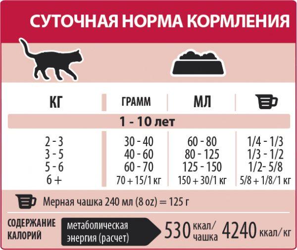 Таблица нормы кормления