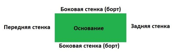 Схема для изготовления переноски