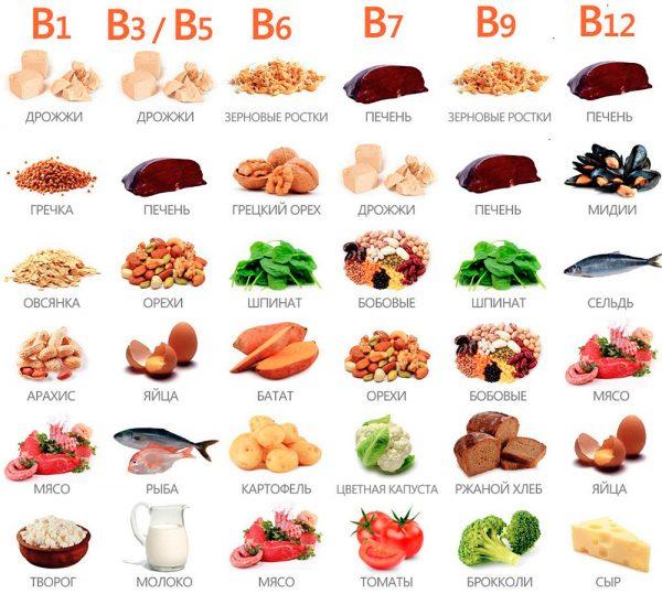 Продукты с высоким содержанием витаминов группы В