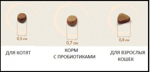 Величина гранул корма «Грандорф»