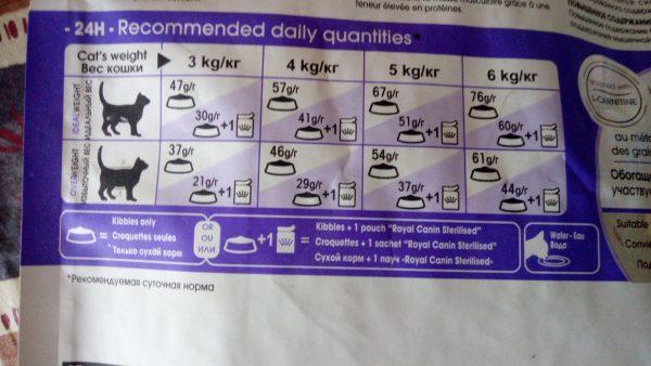 Информация о дозировке на упаковке корма