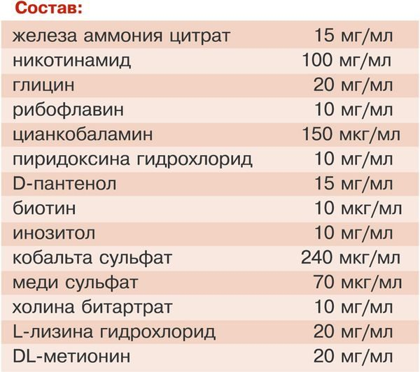 Таблица: состав Гемобаланса
