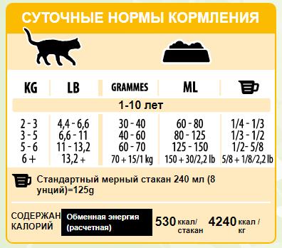 Нормы кормления кошек кормом «Пронатюр»